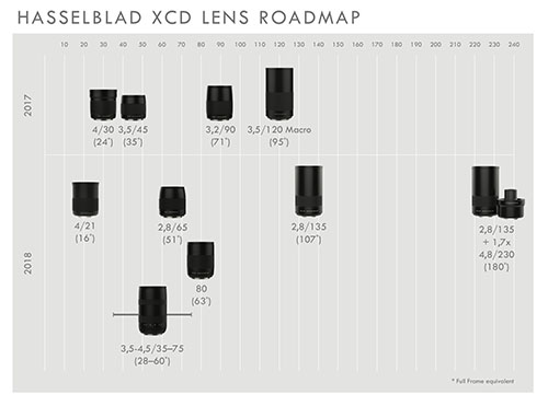 Hasselblad_xcd_lensroadmap_2017-2018.jpg