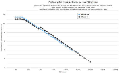 d-range_comp_z6_d750.jpg