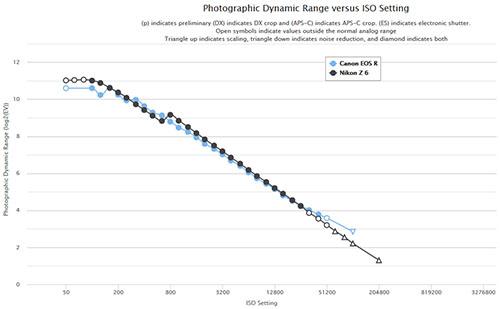 d-range_comp_z6_eosr.jpg
