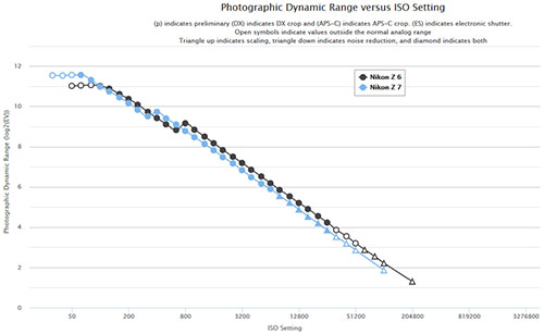 d-range_comp_z6_z7.jpg