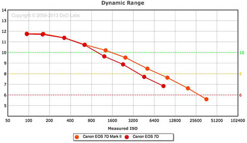 dxo_7d2_dynamicrange.jpg
