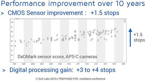 dxo_cmos_sensor_improvement.jpg