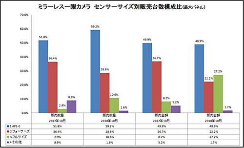 ff_mirrorless_kouseihi_201810.jpg
