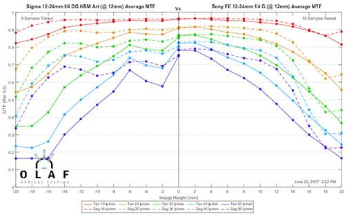 mtf_sigma12-24_vs_sony_12-24_at12mm.jpg