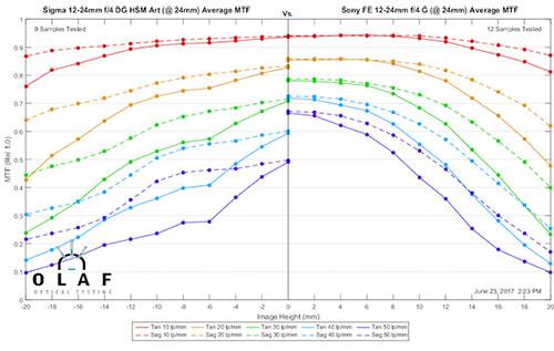 mtf_sigma12-24_vs_sony_12-24_at24mm.jpg