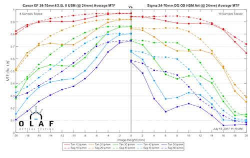 mtf_sigma24-70_vs_canon24-70_24mm.jpg
