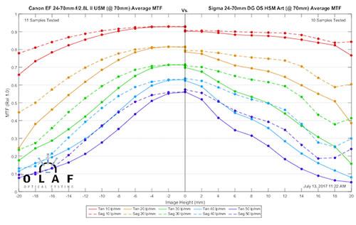 mtf_sigma24-70_vs_canon24-70_70mm.jpg