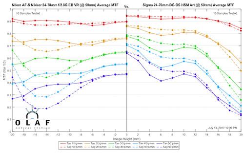mtf_sigma24-70_vs_nikon24-70_50mm.jpg