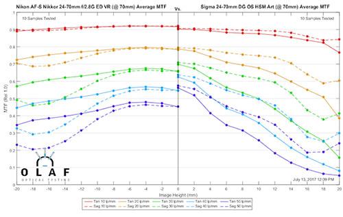 mtf_sigma24-70_vs_nikon24-70_70mm.jpg