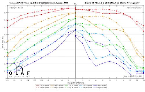 mtf_sigma24-70_vs_tamron24-70_24mm.jpg