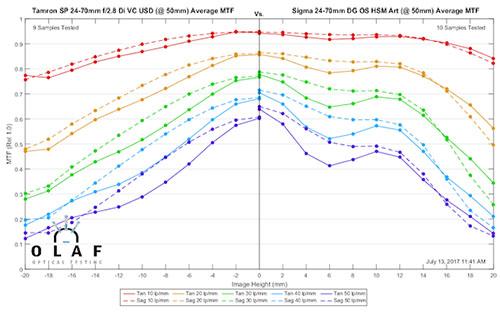 mtf_sigma24-70_vs_tamron24-70_50mm.jpg