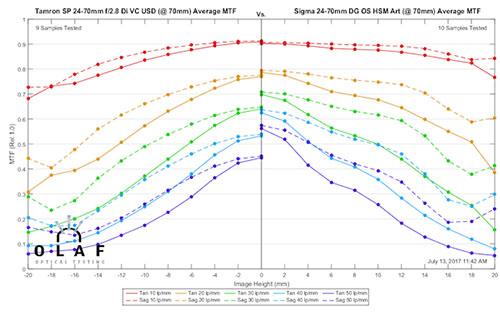mtf_sigma24-70_vs_tamron24-70_70mm.jpg