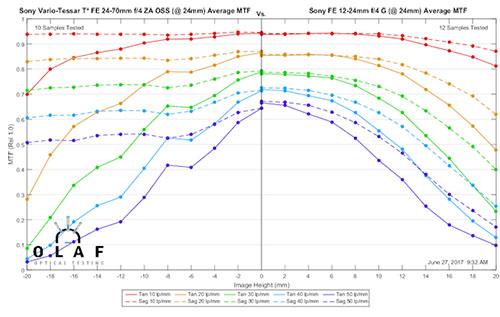 mtf_sony24-70_vs_sony_12-24_at24mm.jpg
