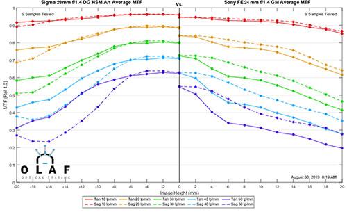 mtfcomp_sigma_28f14art_vs_sony_FE24f14GM_001.jpg