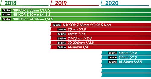 nikon_zlens_roadmap_20180823.jpg