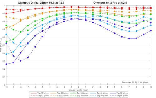 oly25f18_vs_oly_25f12_f28_mtf.jpg