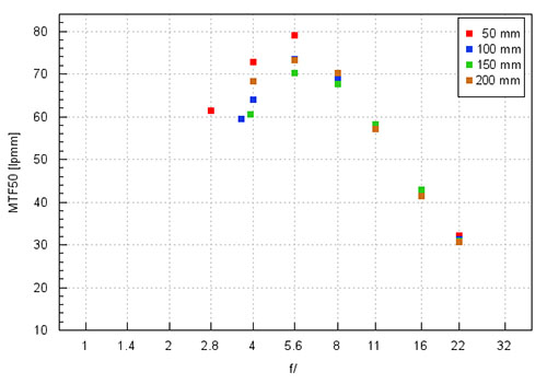 panasonic_50-200f28-4_center_mtf.jpg