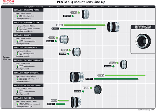 pentax_Q_lensloadmap201702.jpg